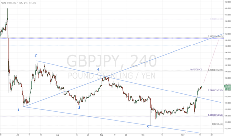 GBPJPY: GBPJPY 4hr bullish wolfe wave