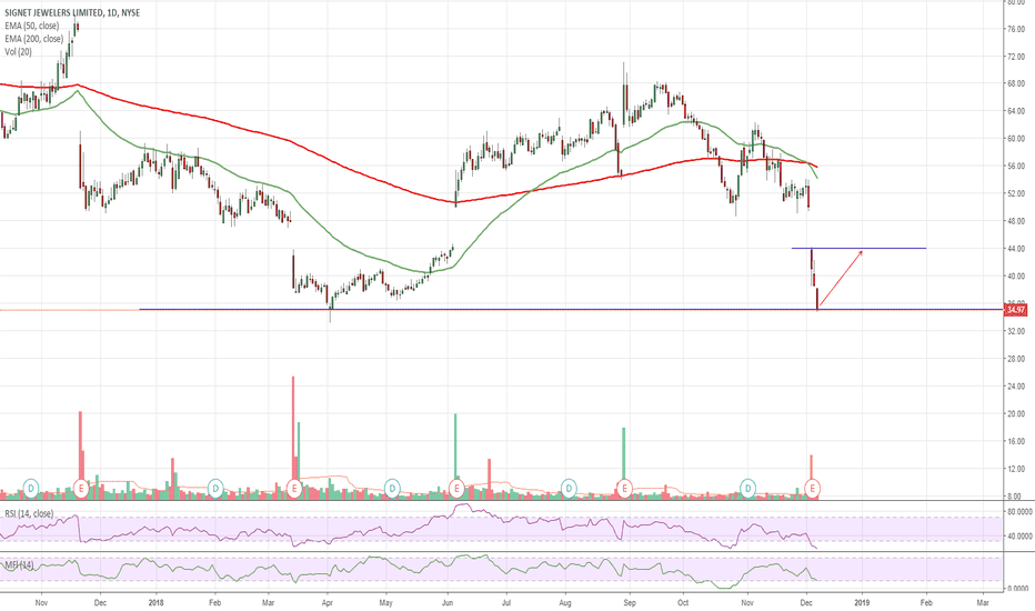 SIG: $SIG Oversold Approaching Support