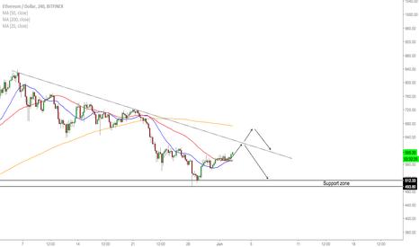 ETHUSD: ETH/USD - Trading Opportunities