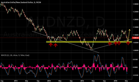 AUDNZD: AUDNZD Long from the major demand level