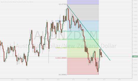 AUDNZD: AUDNZD set to fall steeply off monthly bearish trendline .
