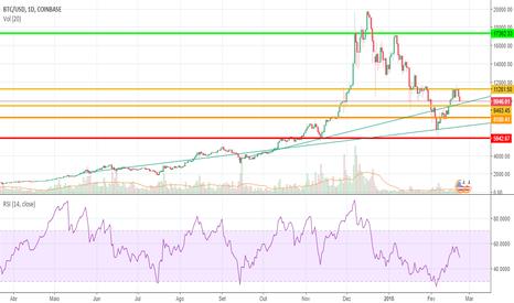 BTCUSD: Desenvolvimento do Bitcoin em linhas de tendência