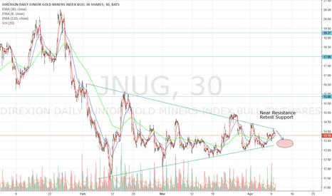 JNUG: JNUG Triangle Pattern