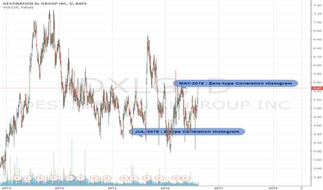 DXLG: Zero type correlation