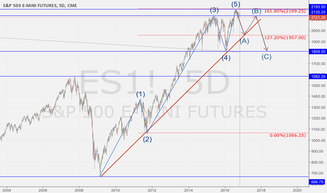 ES1!: S&P 500 elliot wave correction