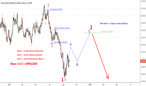 NZDCAD: NZDCAD - Daily Waves