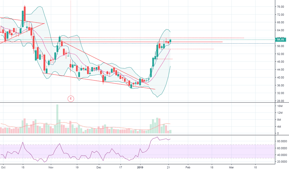 WEED: WEED.TO Bullflag triple top on daily +60 = breakout