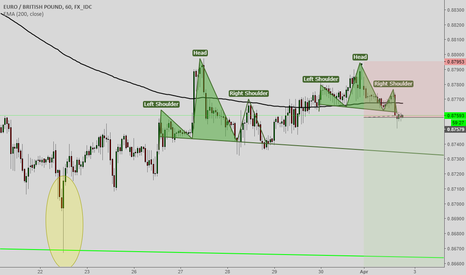 EURGBP: EURGBP Double top with double H&S