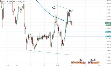 EURUSD: EUR/USD resilience , awaiting short to revisit 1.0450