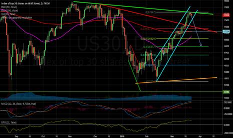 US30: DJIA short