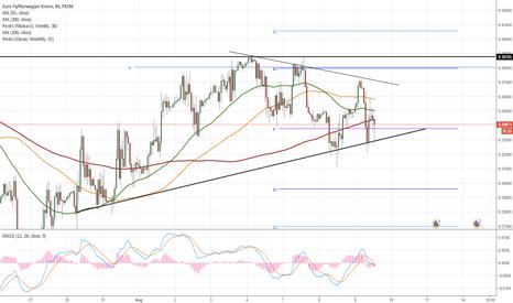 EURNOK: EUR/NOK 1H Chart: Triangle