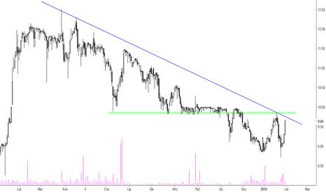 BRS: Boryszew – przy linii trendu