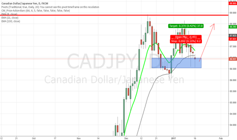 CADJPY: CADJPY Pin bar at support area