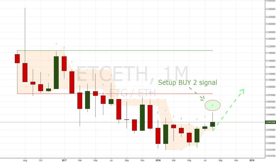 ETCETH: ETC/ETH: DeMark: 100% Long Term Profit