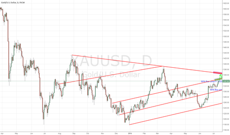 XAUUSD: Technical Analysis for trade