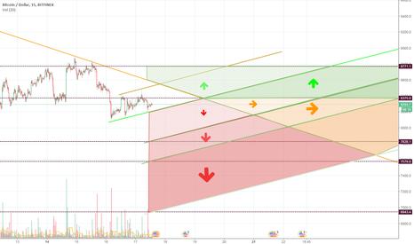 BTCUSD: BTCUSD upward momentum expected