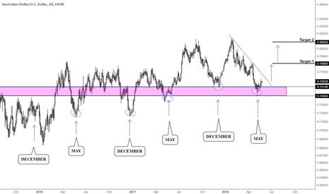AUDUSD: Australian Dollar headed higher. Cycles are just a bonus