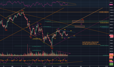 BTCUSD: BTC/USD - Are you not entertained?!?