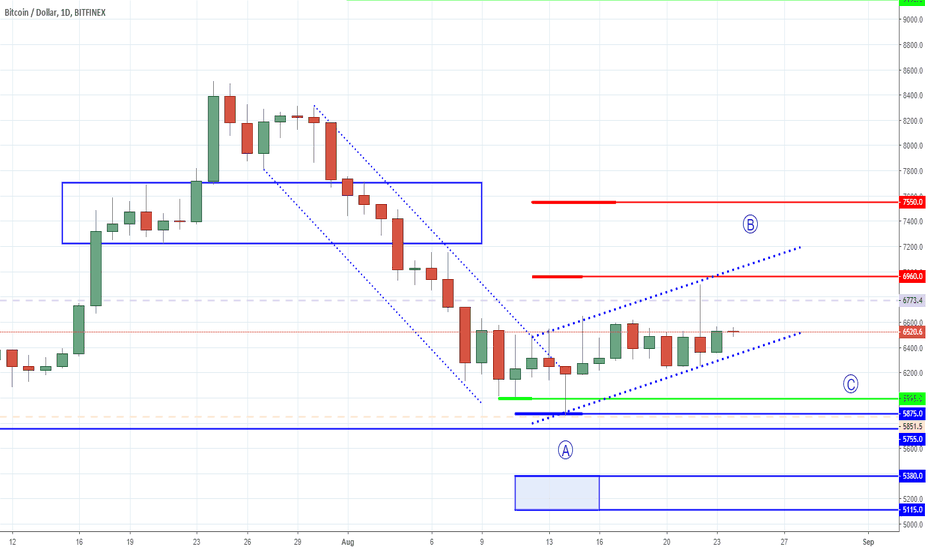 BTCUSD: Bitcoin - Sunny With a Slight Chance of a Short Squeeze