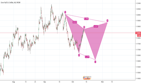 EURUSD: Bearish leg of a cypher pattern