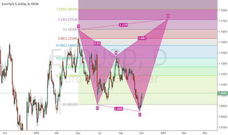 EURUSD: EURUSD POSSIBLE CONTINUOUS CLIMB
