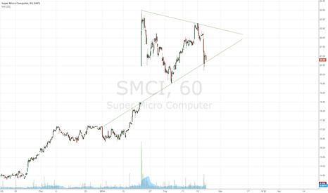 SMCI: SMCI bull flag?