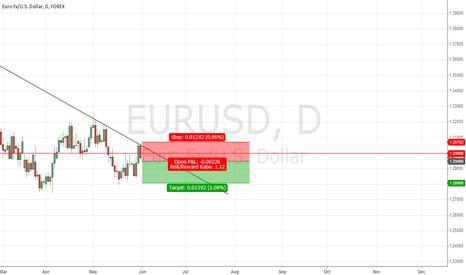 EURUSD: Short in EURUSD