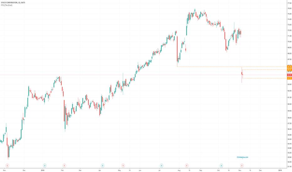 SYY Stock Price and Chart — NYSE:SYY — TradingView