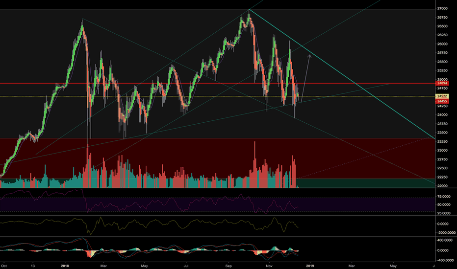 YM1!: Another bounce coming with dovish fed?