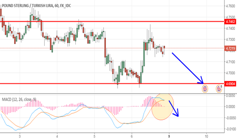 GBPTRY: macd look
