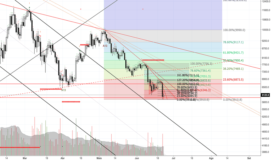 BTCUSD: BITCOIN - PRICE ACTION! - BEARISH - 5k IS COMMING