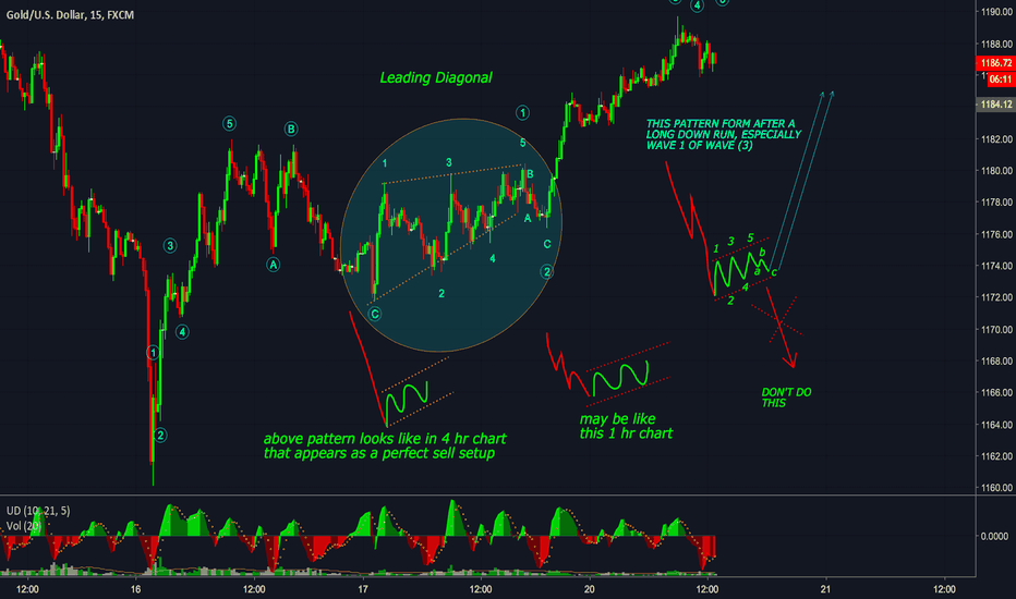 XAUUSD: LEADING DIAGONAL - MOST NAUGHTY PATTERN