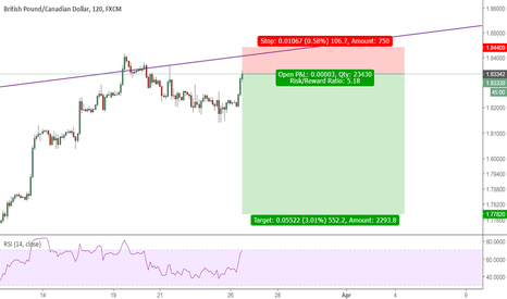 GBPCAD: Counter Trend Trade
