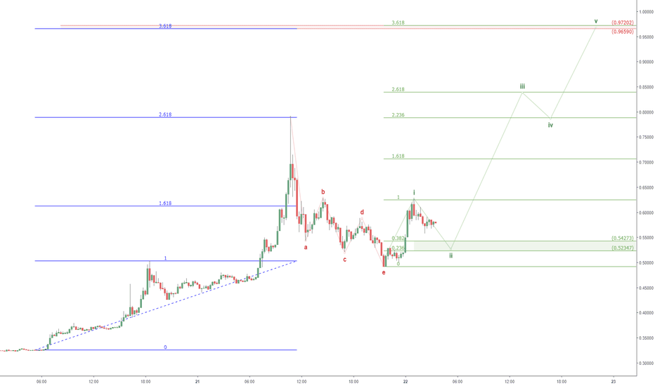 XRPUSD: XRPUSD ultra Bull possibility: Ripple dream?
