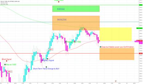 BTCUSD: Possible Short Term Sell/Short Signal BTC