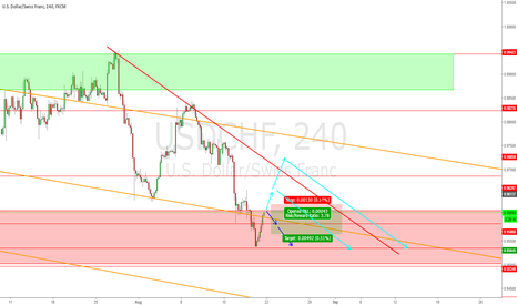 USDCHF: Downward trend