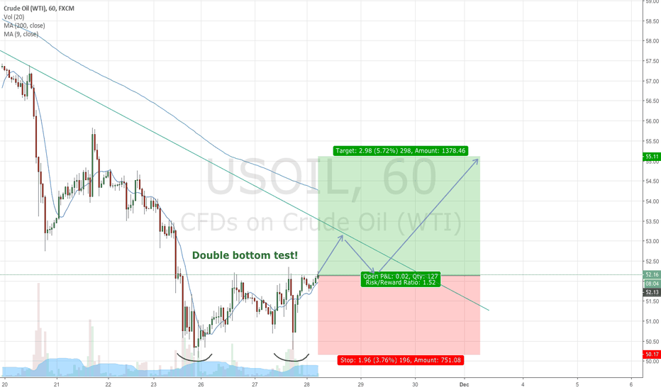 USOIL: Long Crude Oil For a Bounce