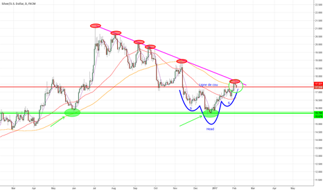 XAGUSD: Wich one the strongest ?