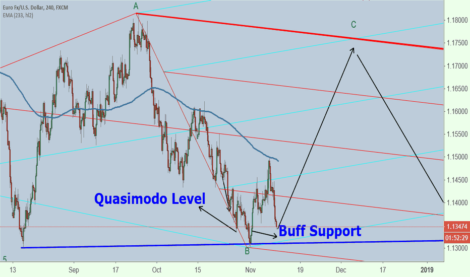 EURUSD: EURUSD at quasimodo level & Buff  Pattern