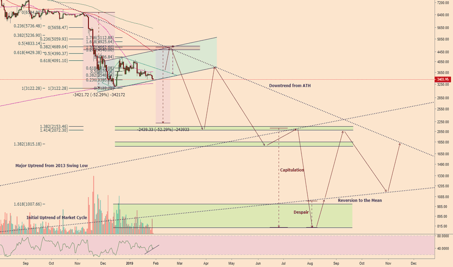 BTCUSD: Crypto weather 2019: Brief respite before the torrential pain!