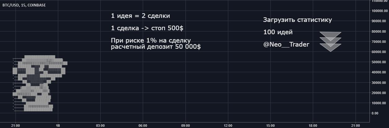 Статистика 100 идей @Neo__Trader