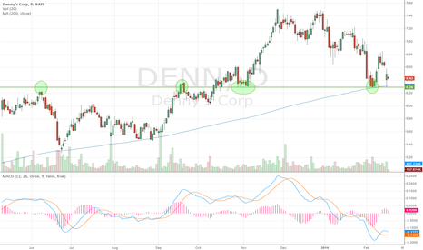 DENN: Betting on Denny's after-hours earnings