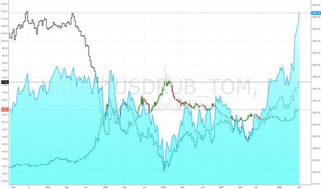 UKOIL*USDRUB_TOM: Цена в рублях за бочку нефти