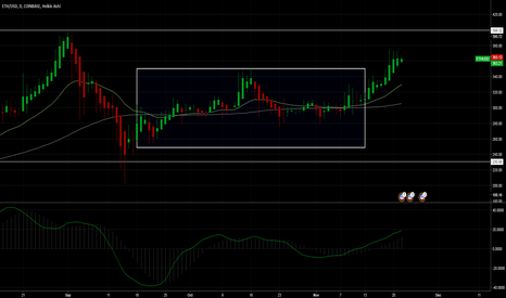 ETHUSD: My take on Ethereum after facing sellers at 399$ levels