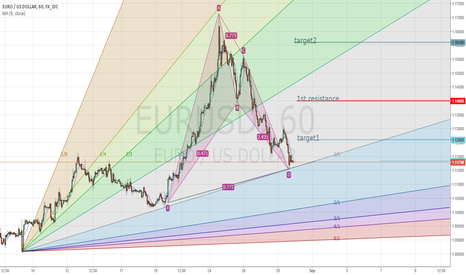 EURUSD: lets just hope im right
