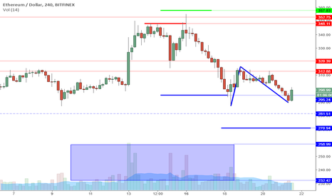 ETHUSD: ETHUSD Perspective And Levels: 295 Reversal.