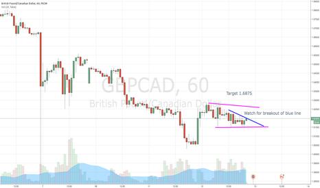 GBPCAD: GBP/CAD Long setup