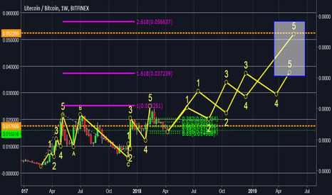 LTCBTC: LTC FROM 2014 Carving a double bottom cup and handle or regular
