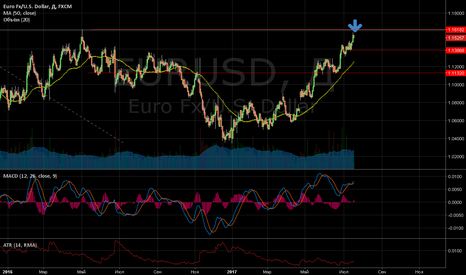 EURUSD: Евро/доллар готовится к коррекции