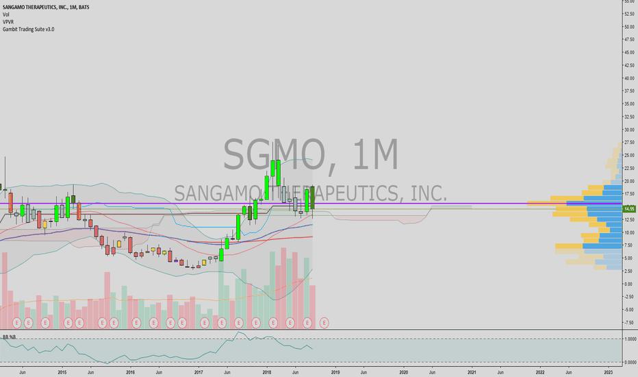 SGMO: george soros